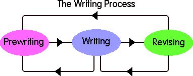 Step By Step Guide To Writing A Research Paper